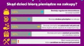 O czym decydują dzieci w Polsce?
