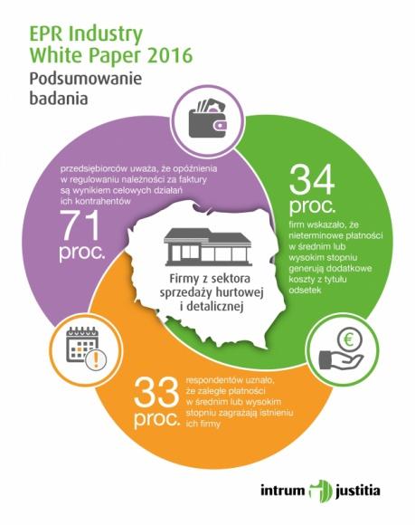 Rozwój polskiego handlu. Co nas czeka w najbliższej przyszłości?