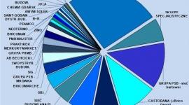 9 mld zł wart rynek dystrybucji CHEMII budowlanej