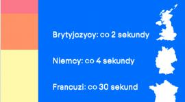 Co czwarty sprzedawca na eBay w Polsce handluje częściami samochodowymi