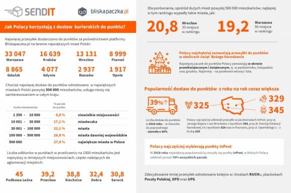 Polacy coraz chętniej korzystają z dostaw kurierskich do punktu [RAPORT]