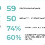 Premiera raportu: Wygodne wyszukiwarki w e-commerce