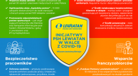 Działania PSH Lewiatan w walce z COVID-19
