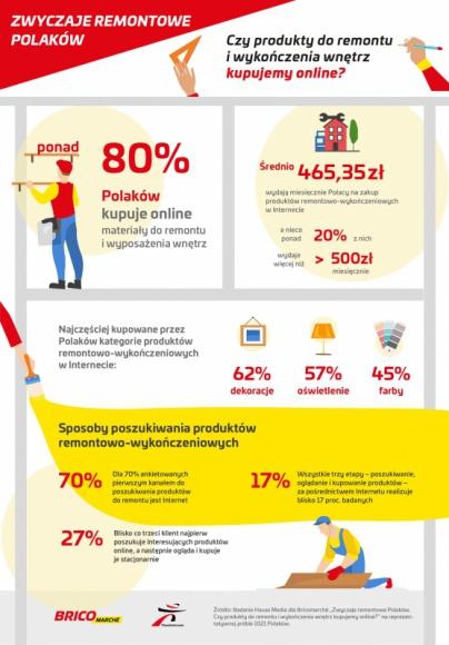 Ponad 80 proc. Polaków materiały do remontu i wyposażenia wnętrz kupuje online