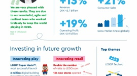 Znaczny wzrost Grupy LEGO w 2020 roku